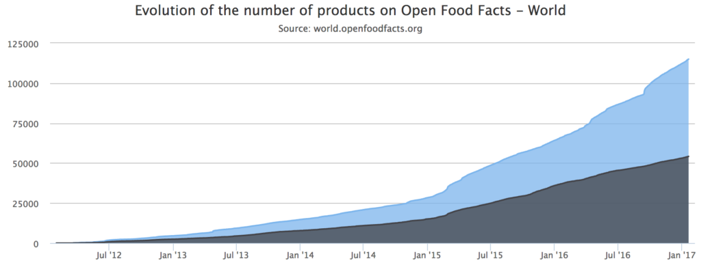 Evolution of the number of products on Open Food Facts - World