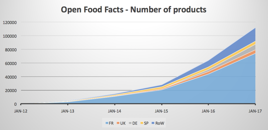Open Food Facts - number of products